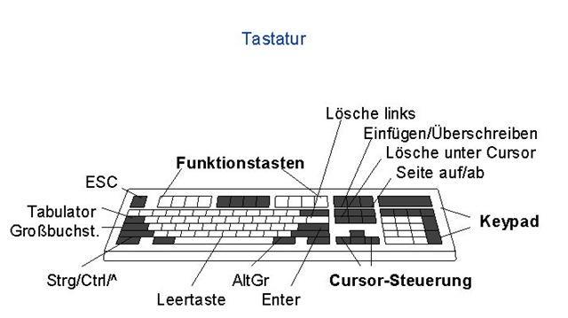 Tastatur überschreibt